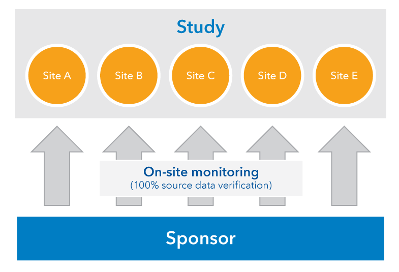 Traditional trial monitoring process