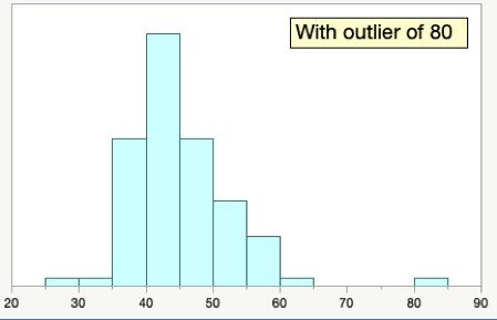 Histogram with Outlier