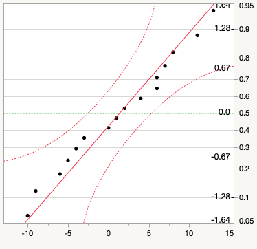 Normal quantile plot for exam data