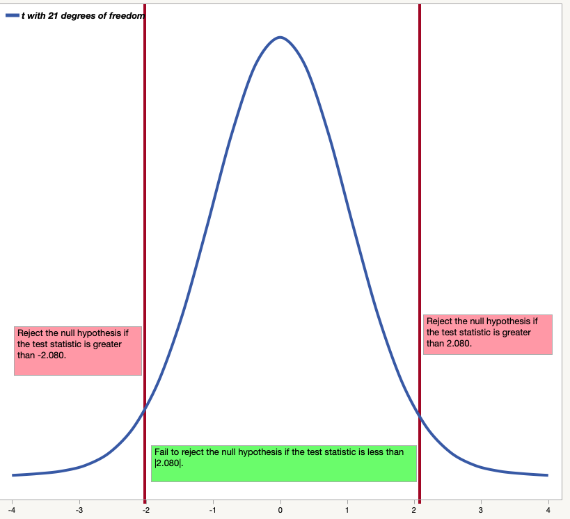 Decision process for a two-tailed test