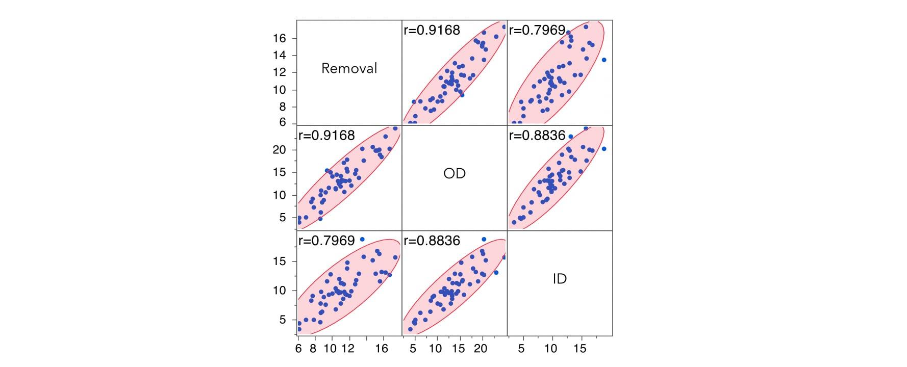 mlr-od-id-removal-scatterplot-matrix