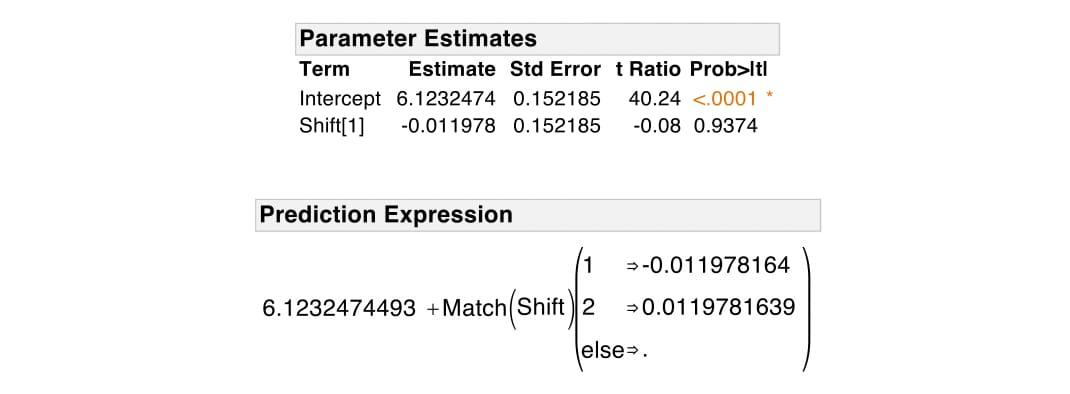mlr-effect-coding-parameter-estimates
