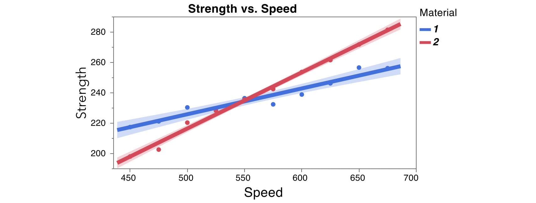 mlr-interactions-overlay-plot