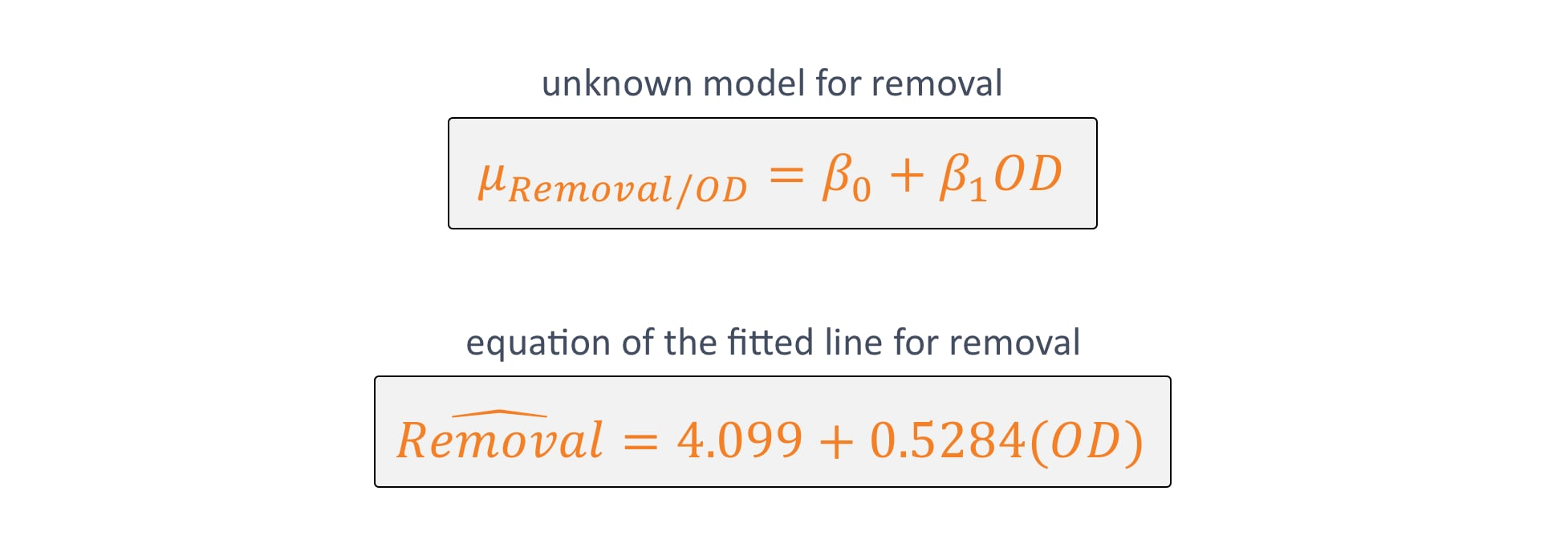 Model for Removal