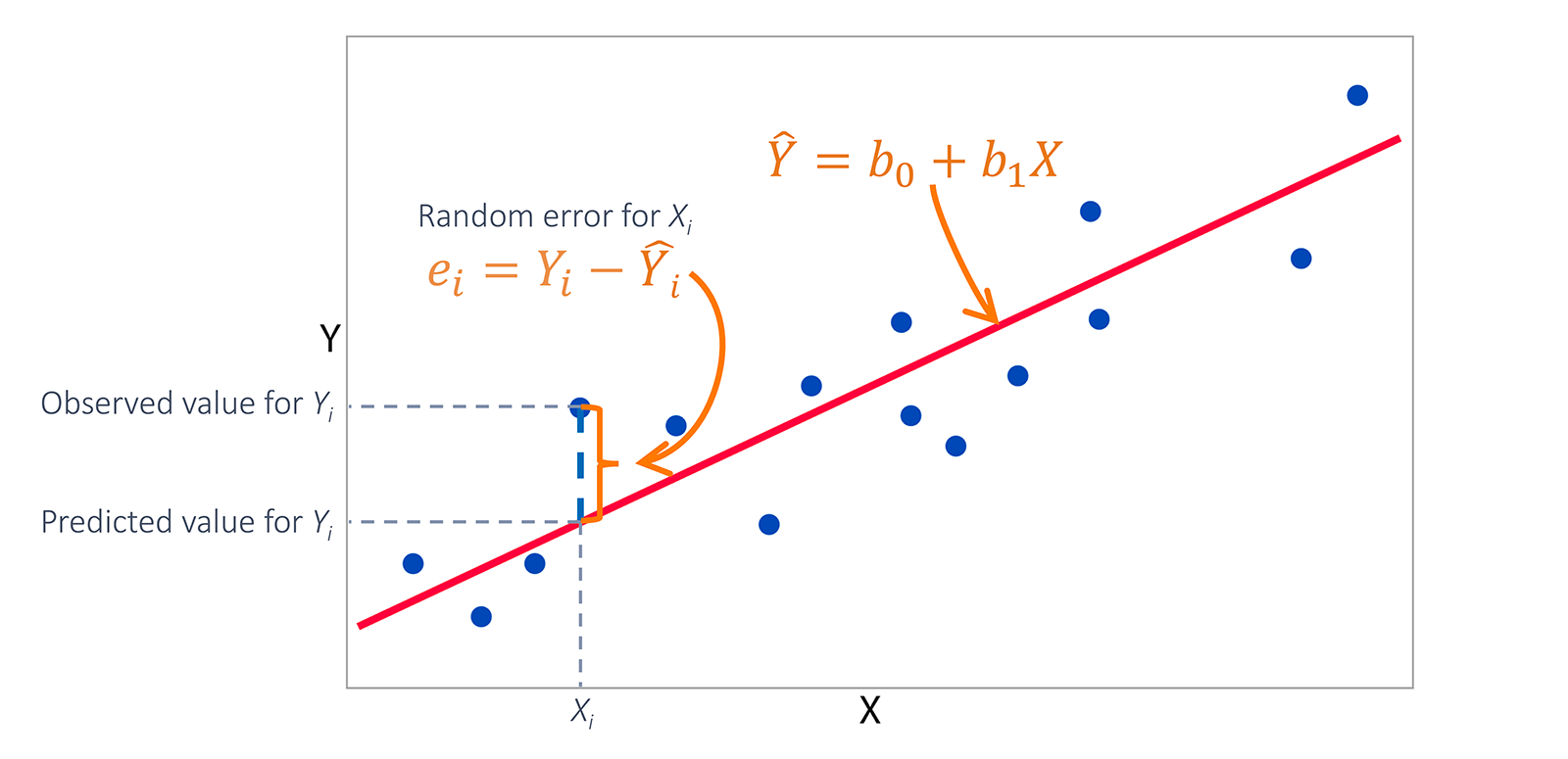 regression-with-errors