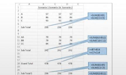 Spreadsheets: Friend or Foe? A Best Practice Approach for Conducting Your What-if Analyses