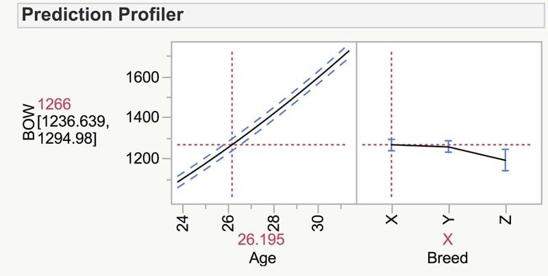 Predictive model of bird body weight