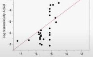 Building Linear Mixed Models Using JMP Pro