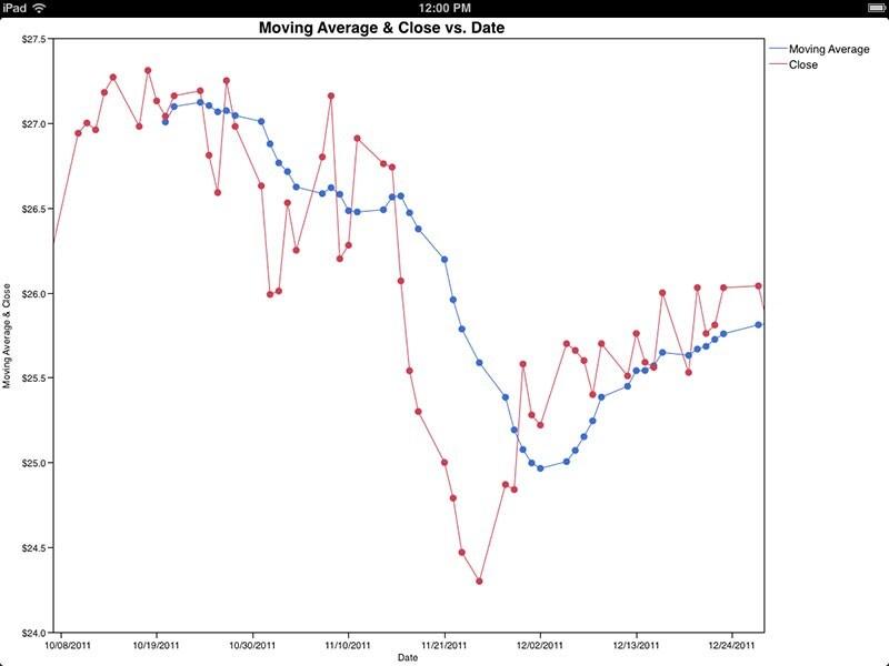 Line graph (run chart)