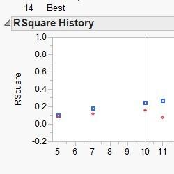 Cross-validated stepwise regression