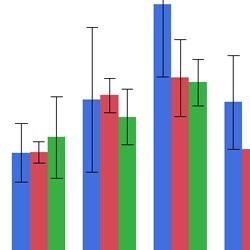Bar charts with error bars