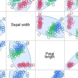 Scatterplot matrix and correlations