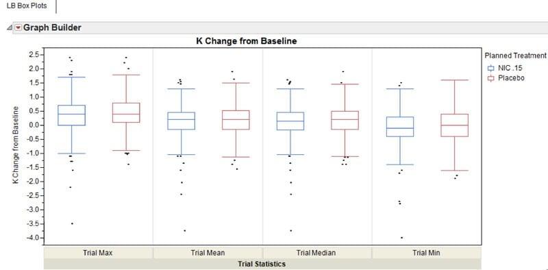 Statistical analysis of risk indicators