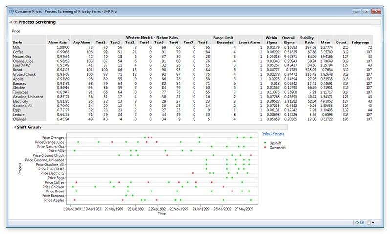 Process Screening in JMP 13