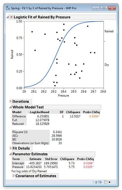 Logistic Regression in JMP 13