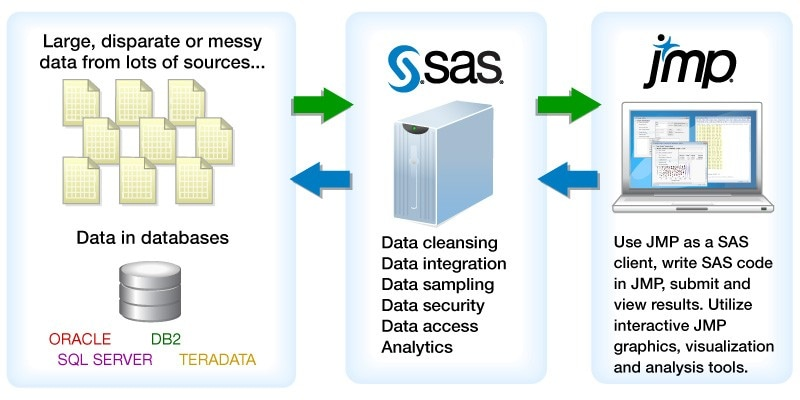 JMP and SAS workflow diagram