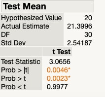 One-sample t-test results for energy bar data using JMP software