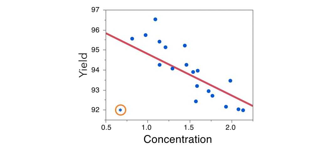 mlr-outlier-yeild-concentration