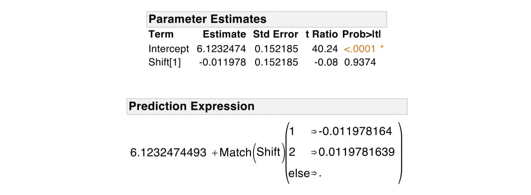 mlr-effect-coding-parameter-estimates