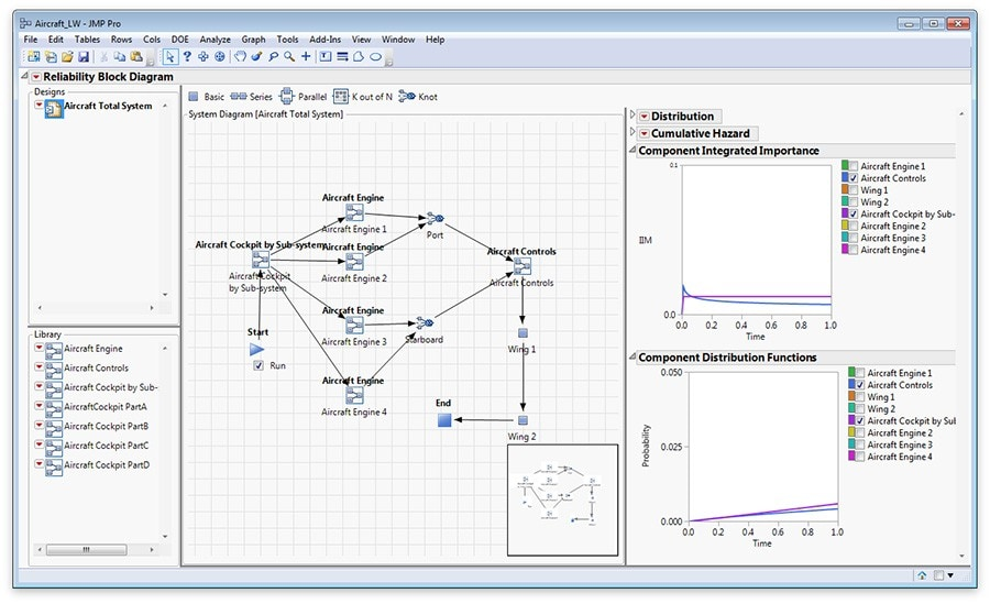 Quality Engineering, Reliability and Six Sigma | JMP on