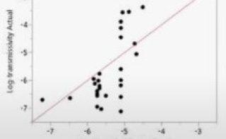 Linear Mixed Models Using JMP Pro