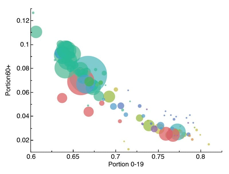 Bubble plots