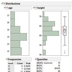 Histograms and summary statistics