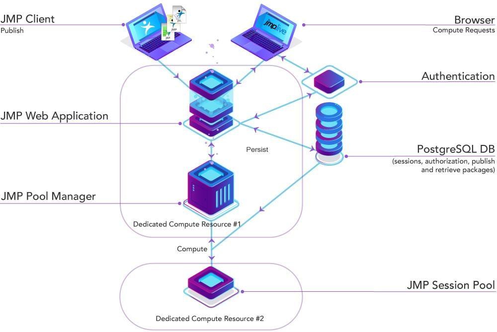 Configuration - Medium