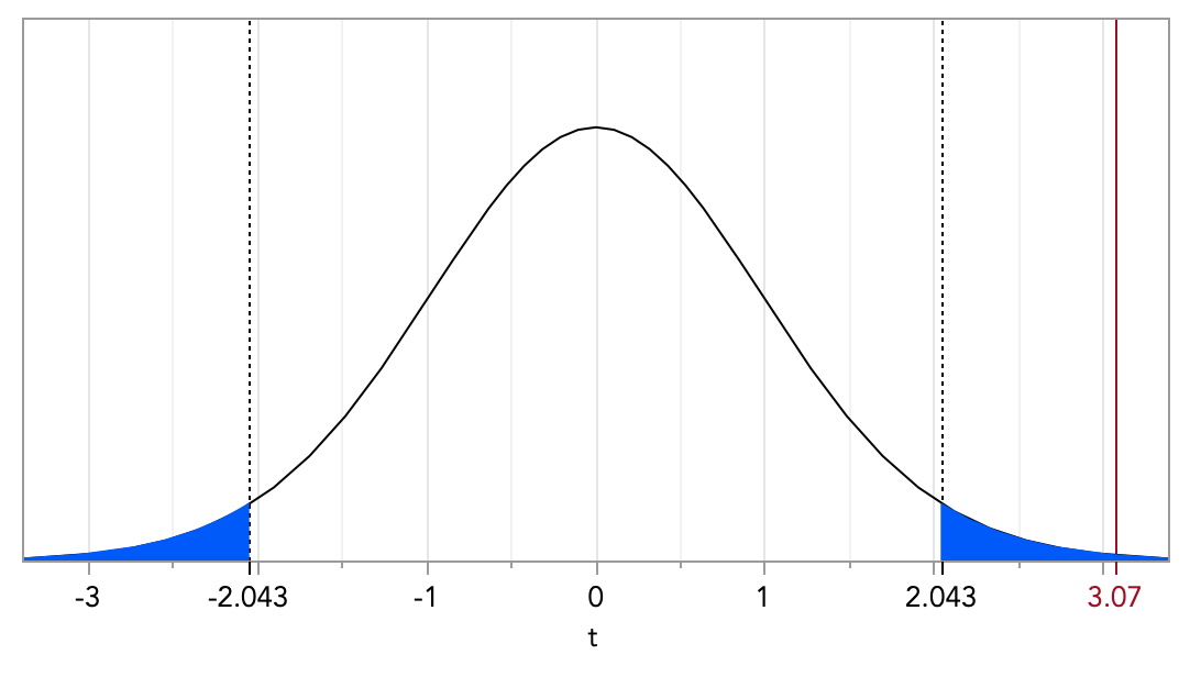 Our results displayed in a t-distribution with 30 degrees of freedom