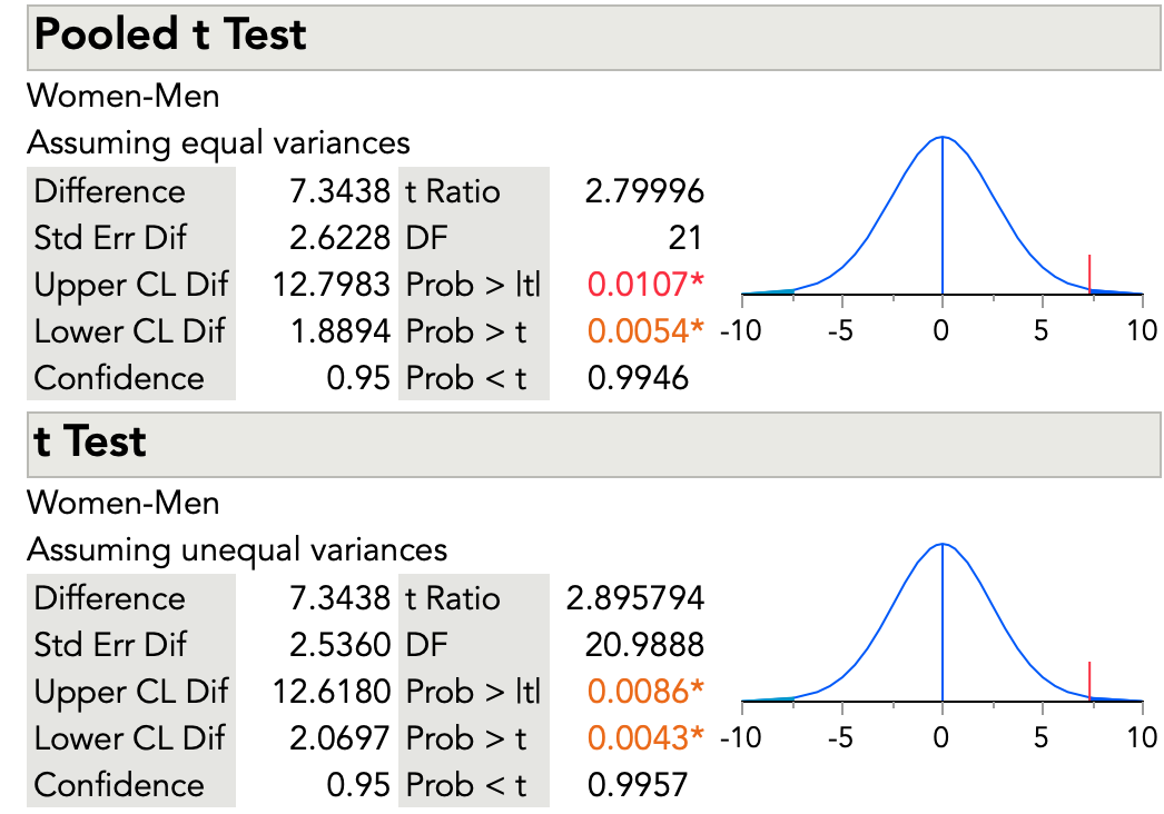 Results for the two-sample t-test from JMP software