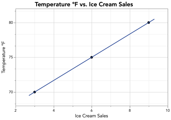 correlation-ice-cream-and-temp-line
