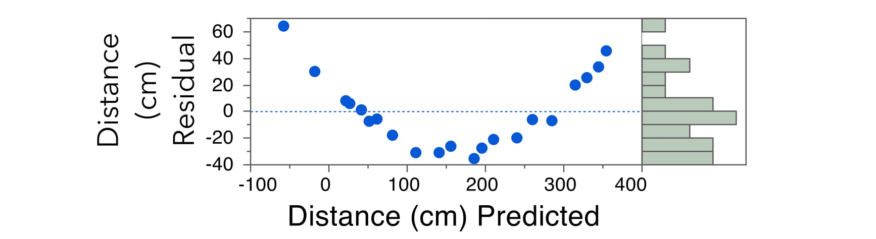 Distance by Time - Residuals from Simple Linear Regression