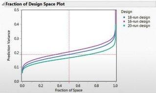 Experimental Design Methods