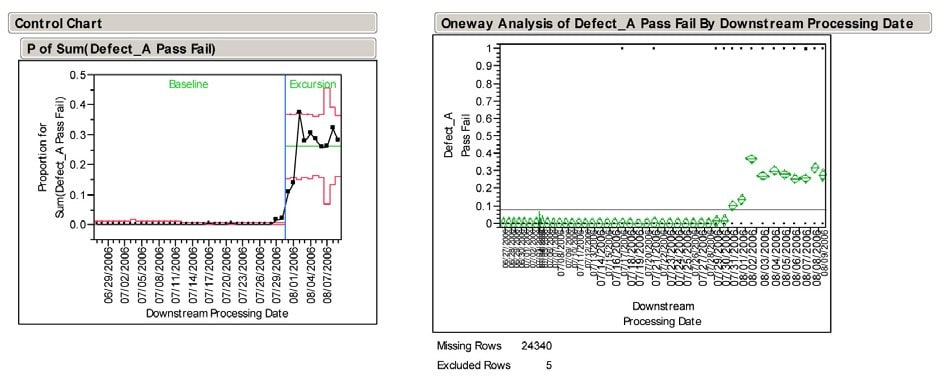 Cree Control Chart and Oneway Analysis