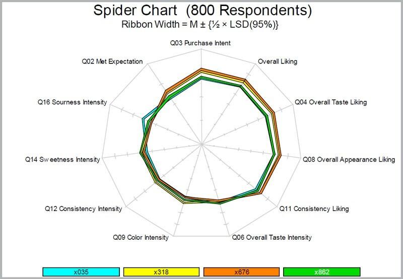 Spider Chart