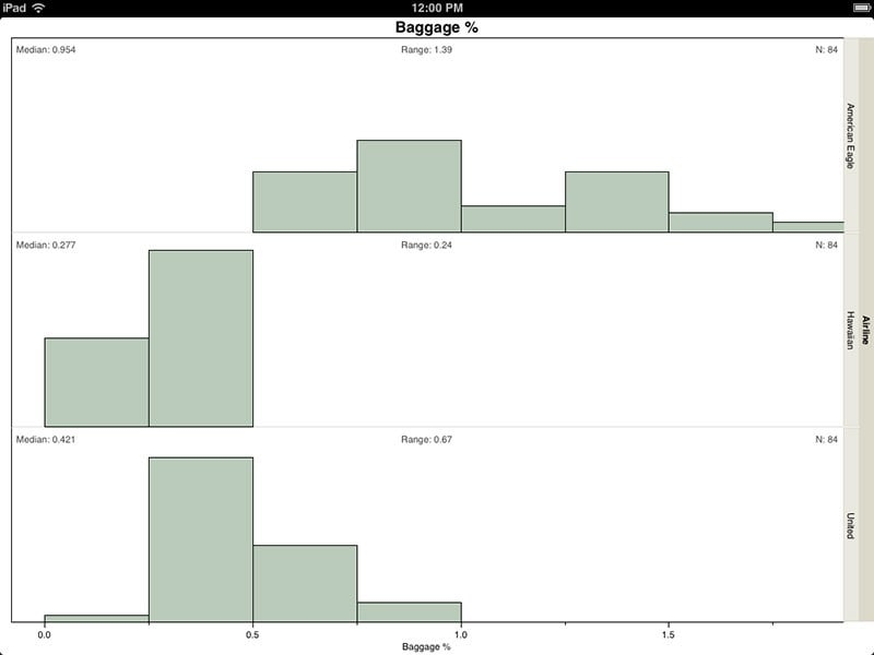 Histograms with summary statistics