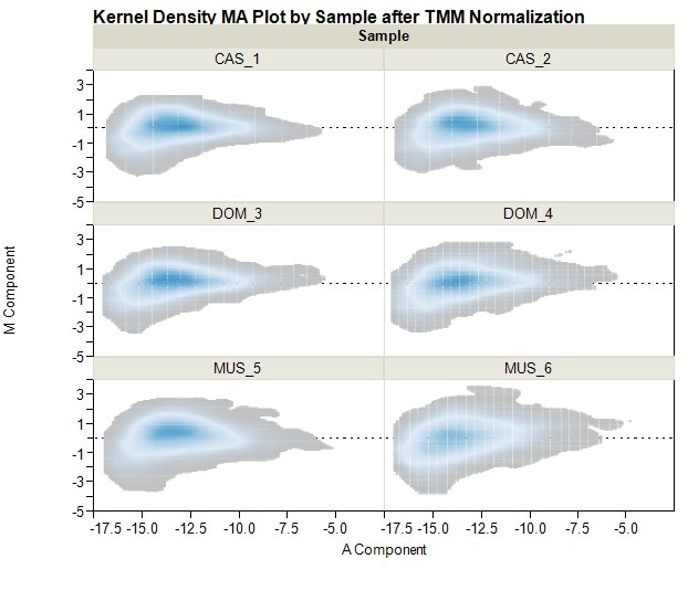 Next-gen sequencing kernel density TMM