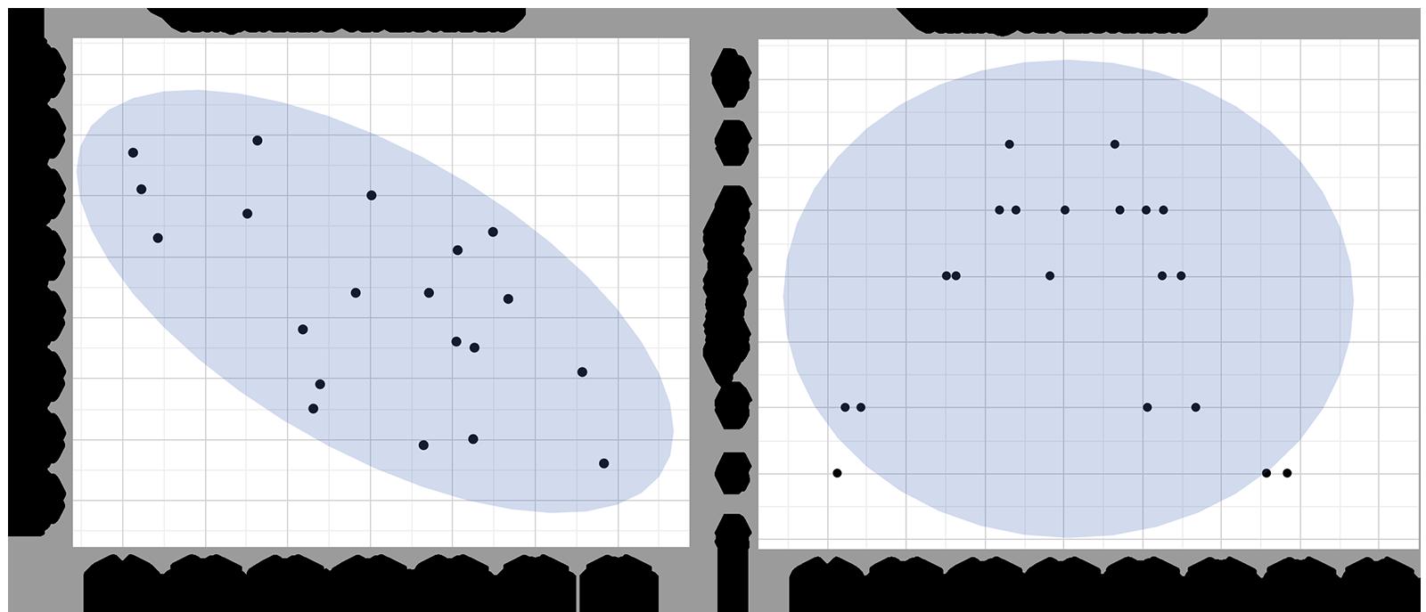 correlation-ellipse-dual