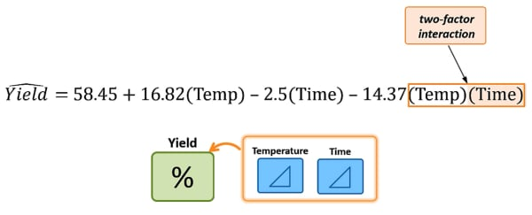 two-factor-interaction