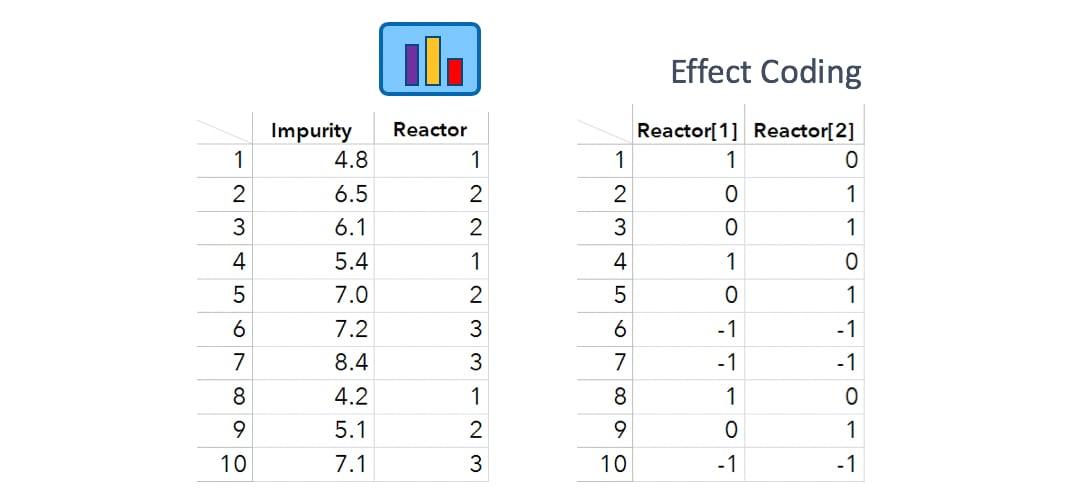 mlr-effect-coding-three-levels