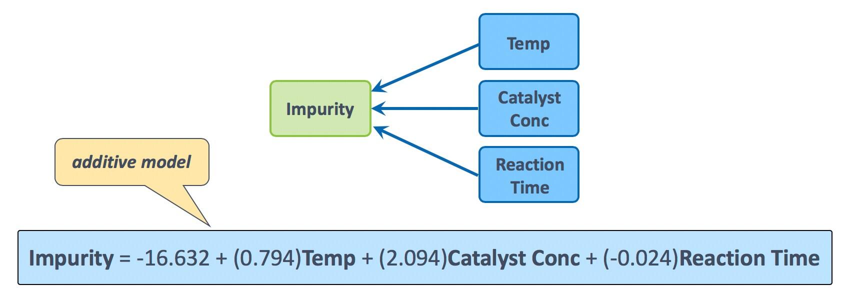 mlr-interactions-additive