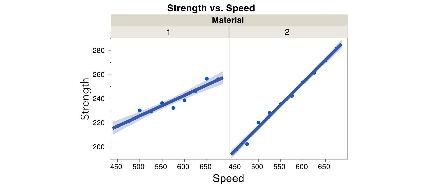 mlr-interactions-split-plot