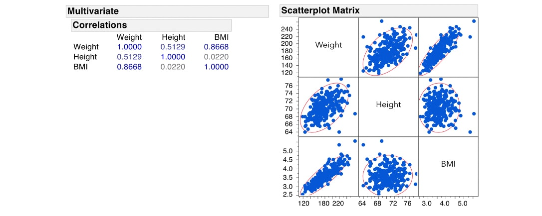 mlr-multico-scatterplot-and-correlations