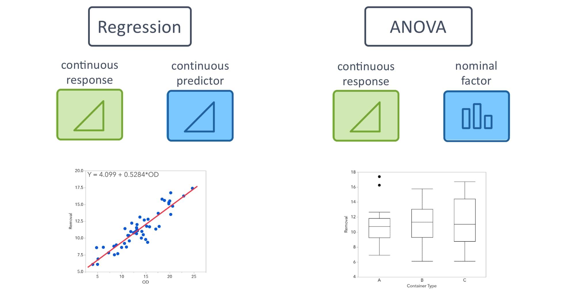Simple Linear Regression vs ANOVA