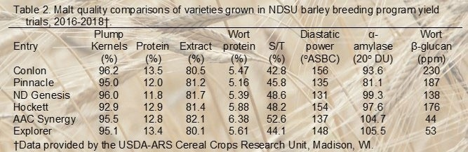 Malt Quality Comparisons in NDSU Barley