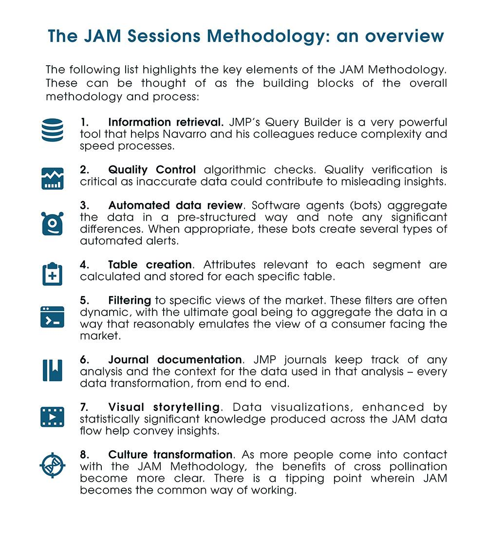 The JAM Sessions Methodology: an overview