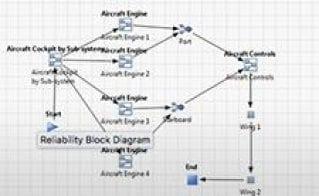 Reliability Analysis Using JMP® Pro
