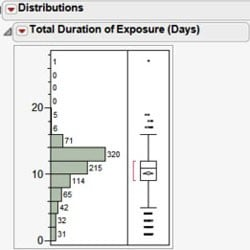 Exposure Distribution