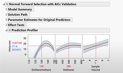 Limit of Detection Analysis