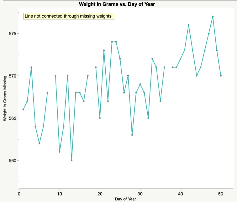Weight vs Day of Year Incorrect Line Chart